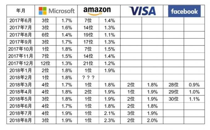 ひふみ投信の外国株比率(米国株)