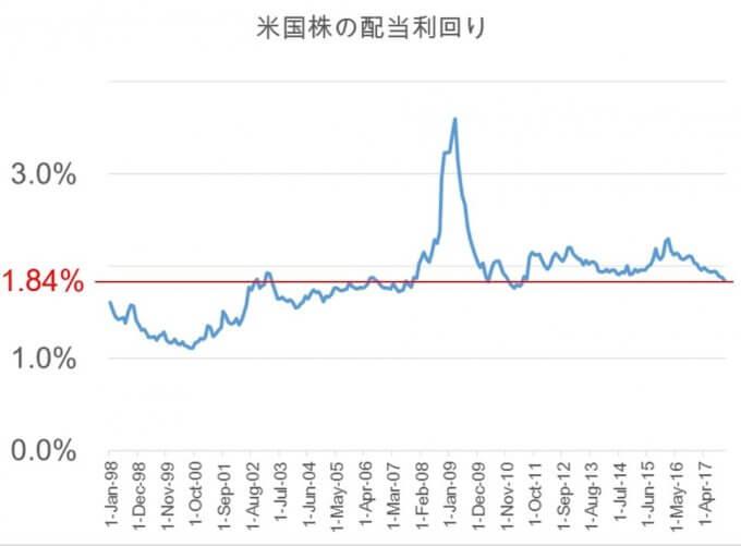 米国株の配当利回り20年・S&P500編