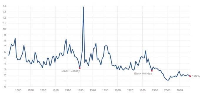 米国株の配当利回り推移、出典:S&P 500 Dividend Yield