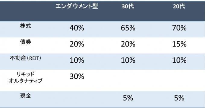 おすすめの資産配分比率