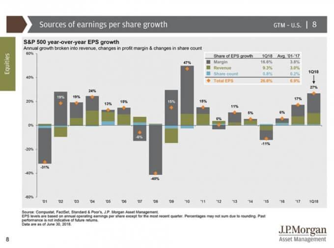 米国株(S&P500)のESP伸長率、引用:Guide to the markets