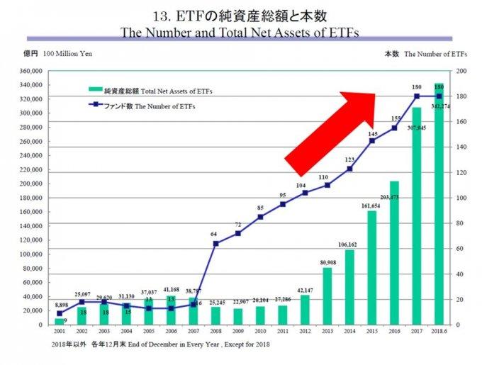 引用:投資信託の主要統計等ファクトブック