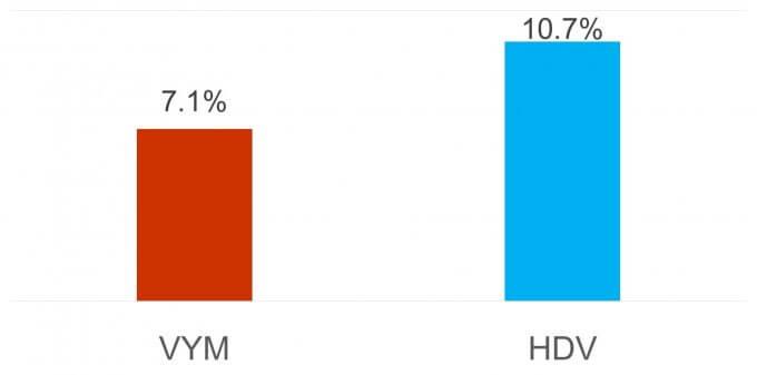 高配当ETFの増配率を比較、VYM vs HDV
