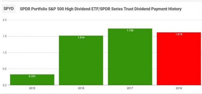 【SPYD】S&P 500 高配当株式 ETF支払い分配金推移
