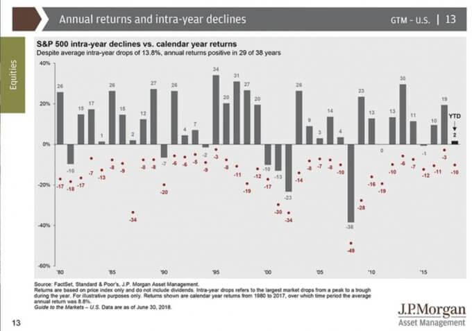 各年のS&P`500リターンと年次最大下落率、引用:Guide to the market