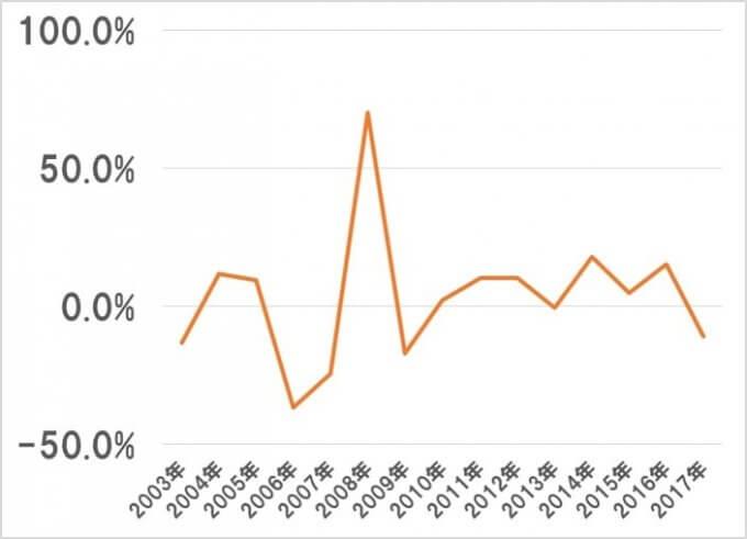 IYRの分配金・増配率推移