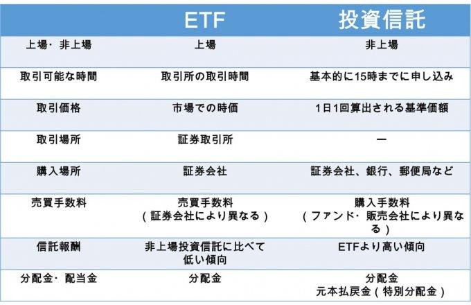 ETFと投資信託の主な違い