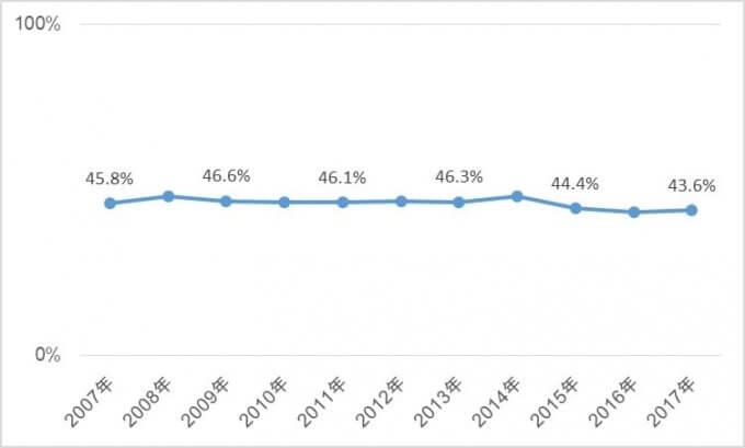 米国株代表、S&P500企業の海外売上高の推移