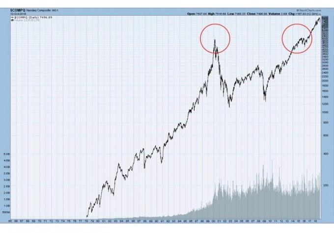 NASDAQの株価チャート