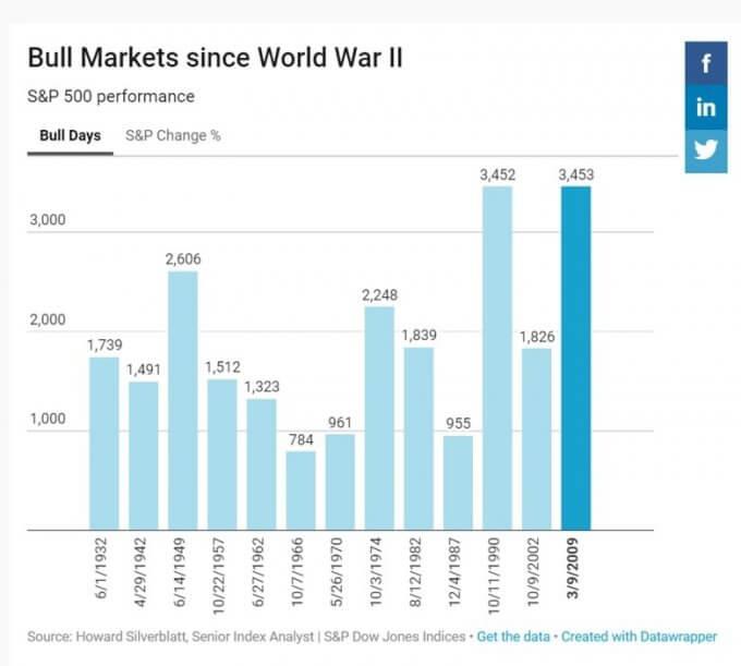 米国 株価