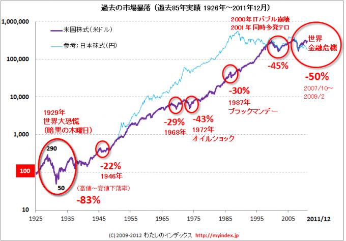 株価暴落の歴史