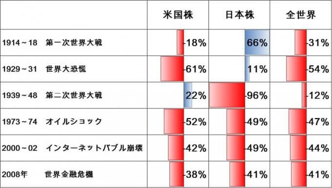 株価暴落時の下落率、米国株・日本株・全世界株式