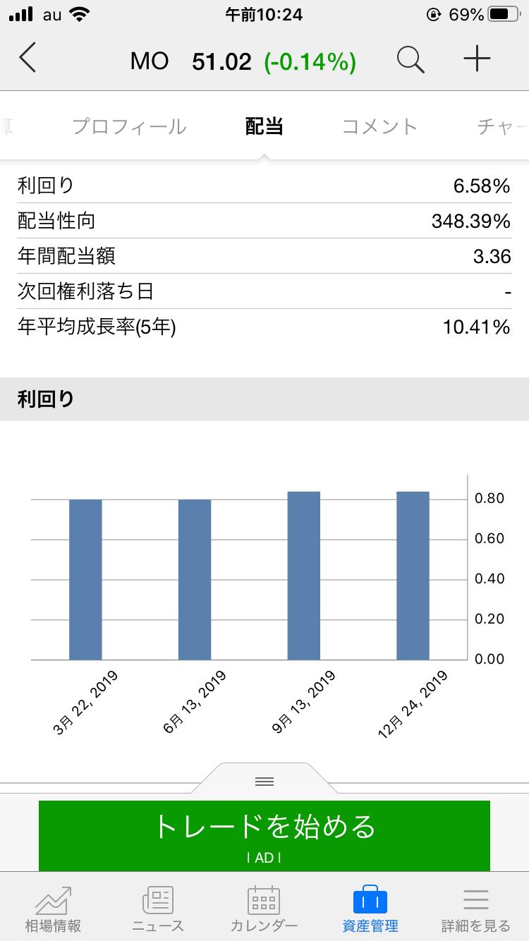 investing.com_配当_増配情報