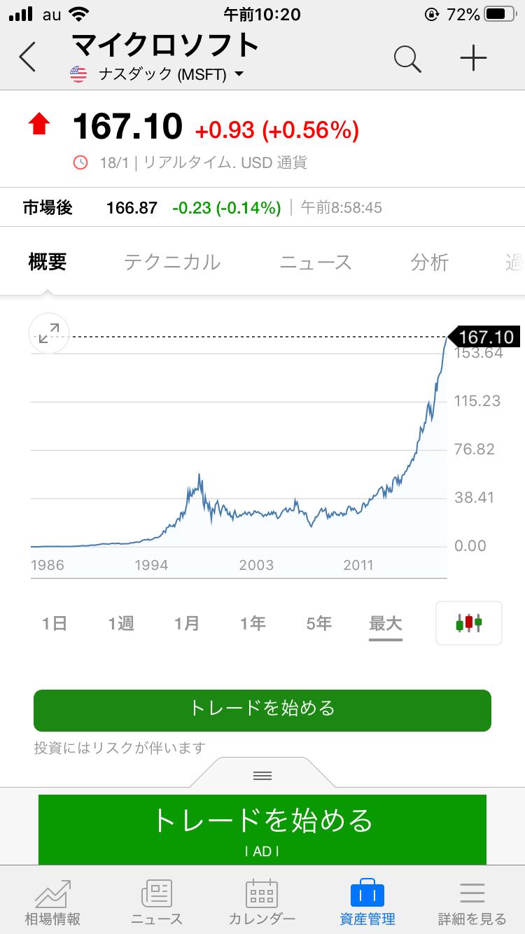 investing.com_株価長期チャート