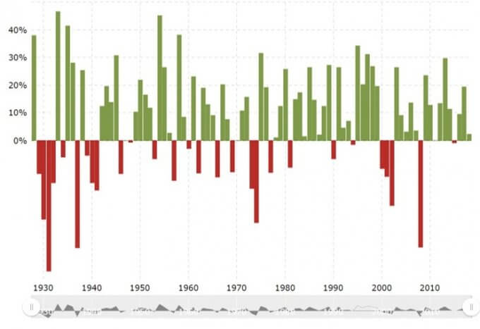 S&P500の年次リターン、引用:Microtrends