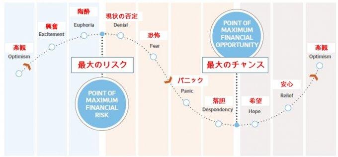 投資家の心理サイクル