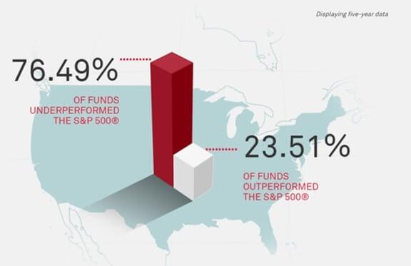 インデックスファンドとアクティブファンドの勝率比較
