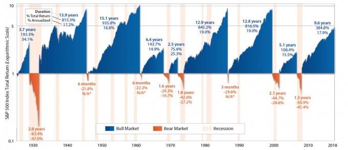 ベアマーケットとブルマーケットの期間:米国株