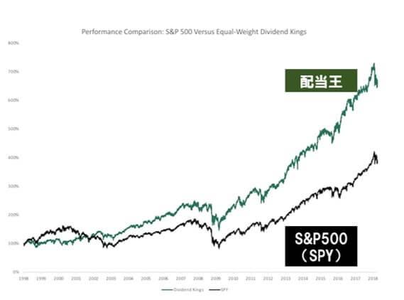 配当王とS&P500のリターン比較、Source: Sure Dividend