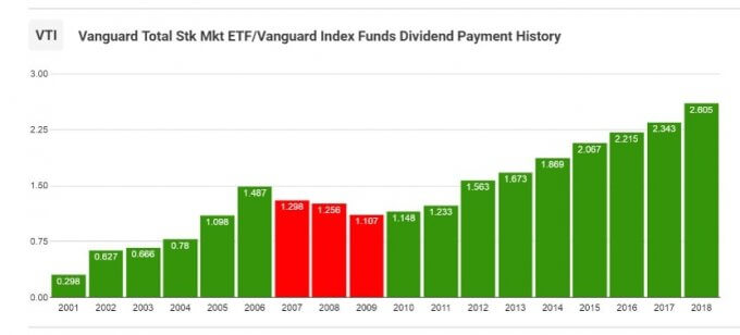 VTI分配金推移 2018年