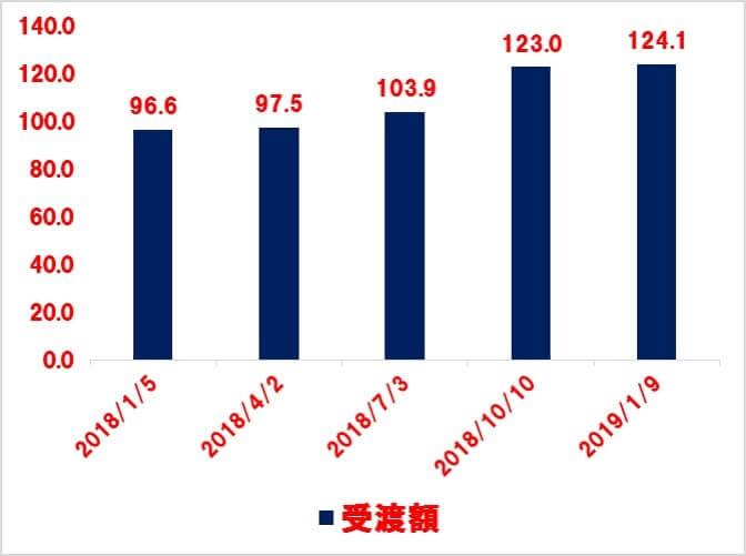 VTIの受取配当金 2019.1Q