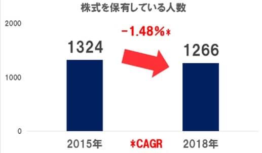 株式投資している人数、引用:日本証券業協会