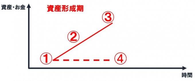 資産形成期に確認すべき4つの数値