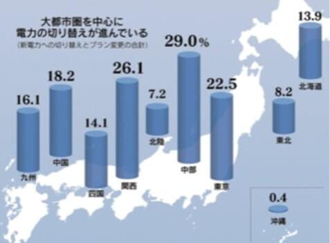 新電力の切り替え状況;地域別比較