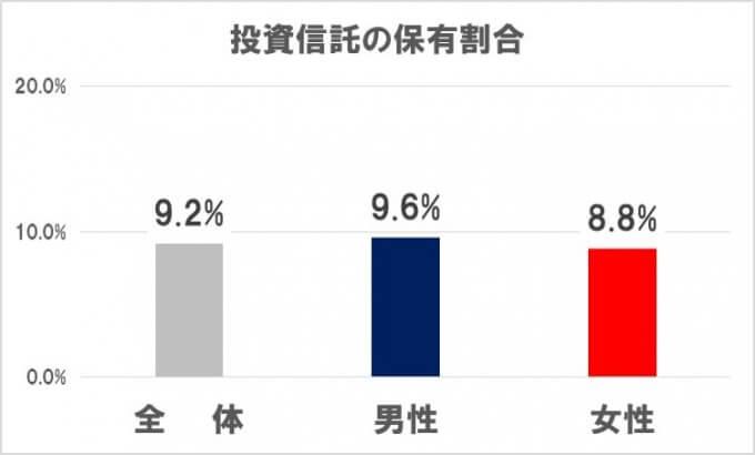 日本人における投資信託の保有割合 男女で比較