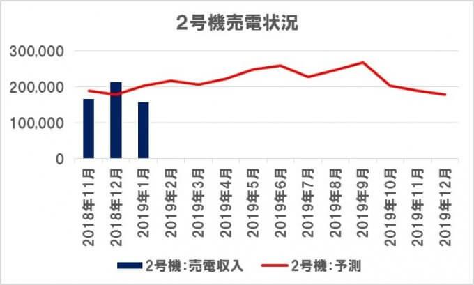 太陽光発電所の発電収入とシミレーション値【2号機】 2019.01