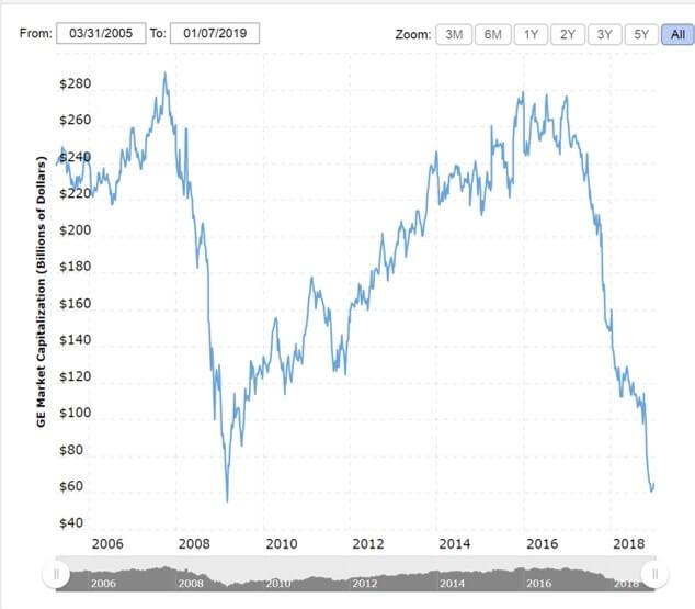 【GE】ゼネラルエレクトリックの時価総額推移(2005年3月末~2019年1月初頭)