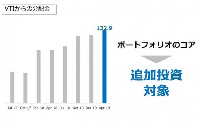 VTIからの分配金推移_2019.04