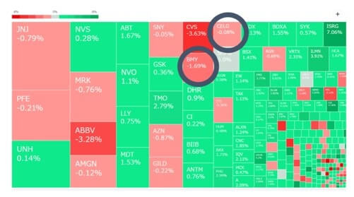 ヘルスケアセクターのヒートマップ