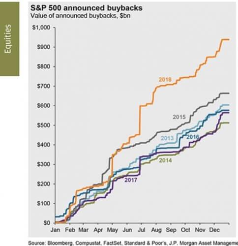 米国株式市場の自社株買い推移