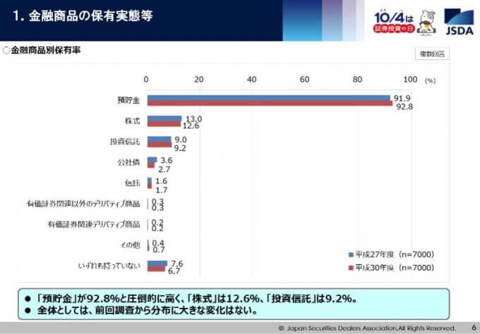 投資している人の割合引用、引用:日本証券業協会