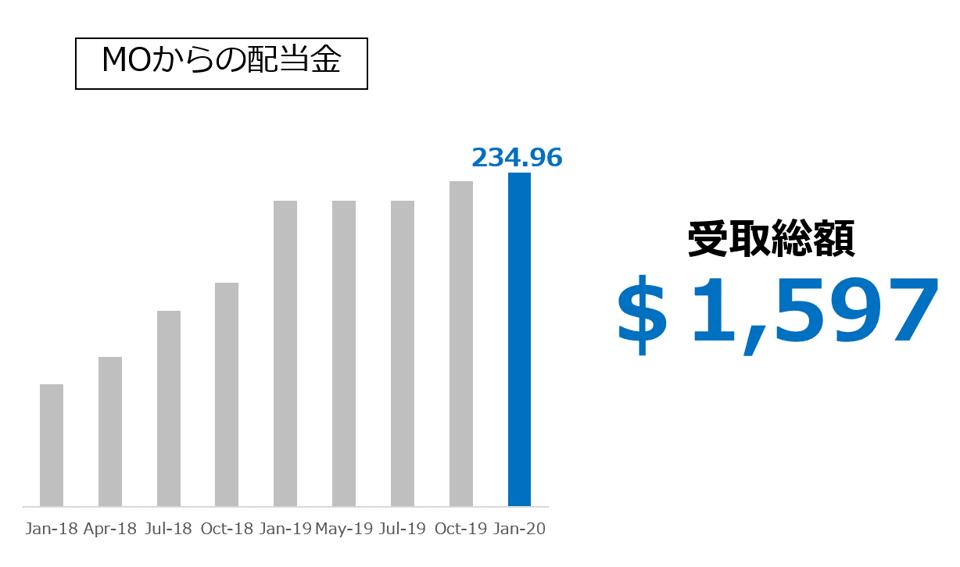 MO アルトリア・グループからの配当金 2020.01