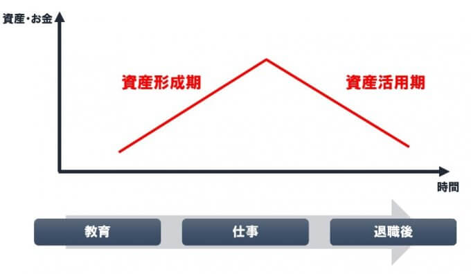 資産形成期と資産活用期