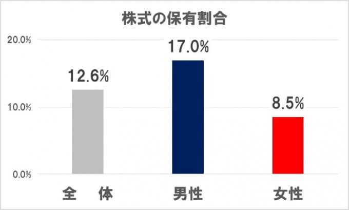 日本人における株式の保有割合 男女で比較