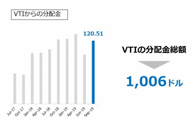 VTIの分配金推移 2019.09