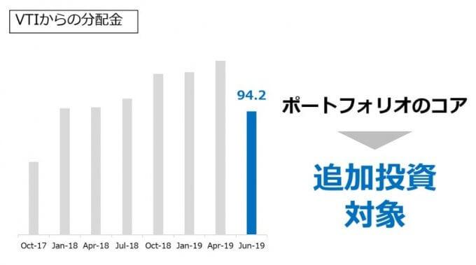 VTIからの分配金推移_2019.06