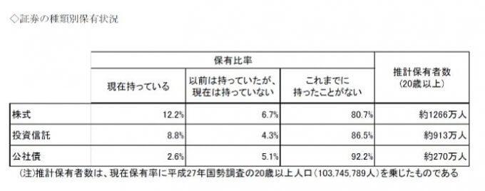 投資している人数、引用:日本証券業協会