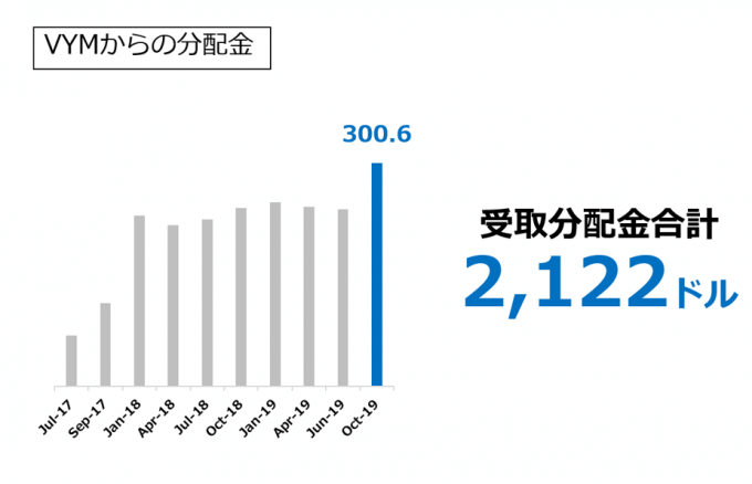 VYMからの分配金 2019.10