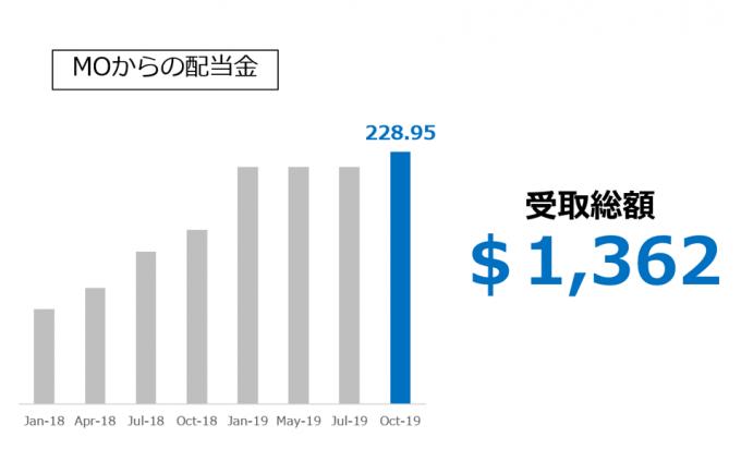MO アルトリア・グループからの配当金 2019.10