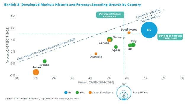 国別の医薬品市場成長率比較