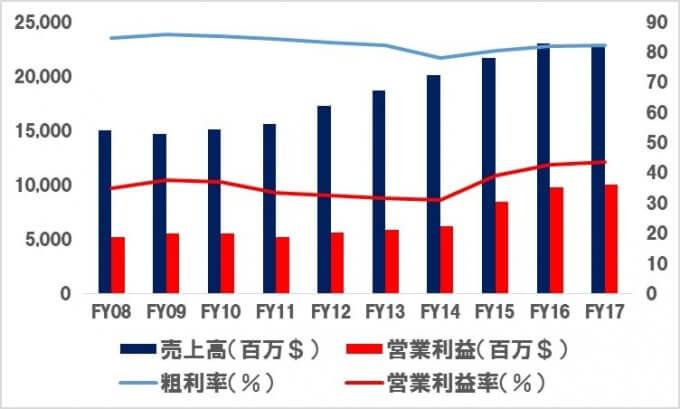 【AMGN】アムジェンの売上高_営業利益の推移