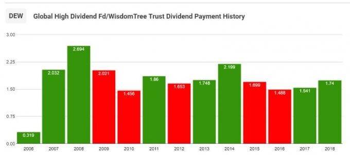 【DEW】ウィズダムツリー・グローバル高配当株式ファンドの分配金推移