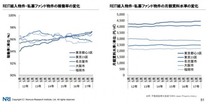 REIT、私募ファンドの稼働率、家賃推移-min