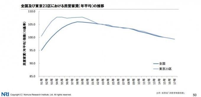 全国および東京23区の家賃推移