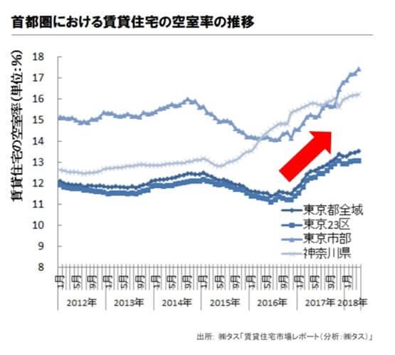 首都圏における賃貸住宅の空室率推移-min