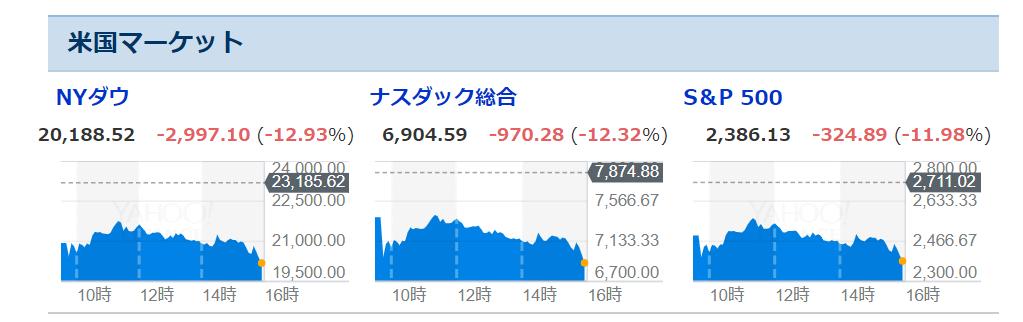 米国株の騰落率_2020.03.16